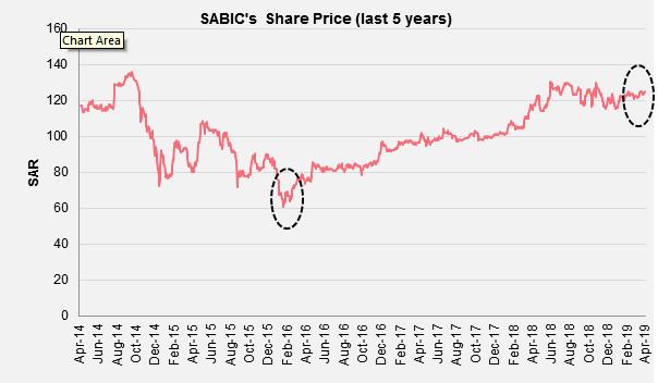 SaudiAramco Acquires SABIC - FutureBridge