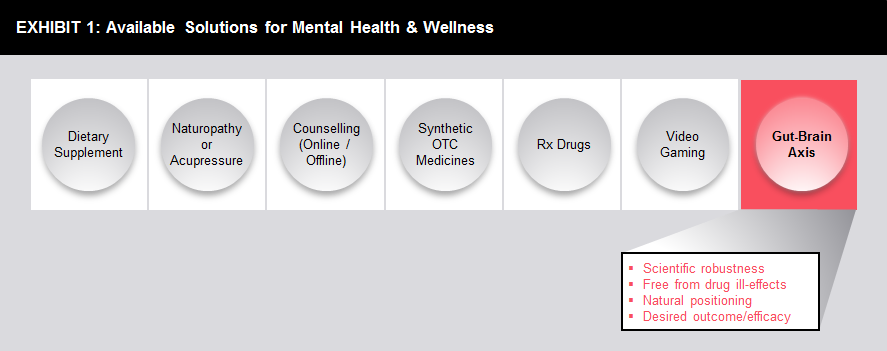 1. Capitalizing on Mental Health Issues