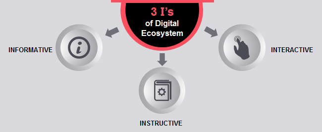Role of Digitalization