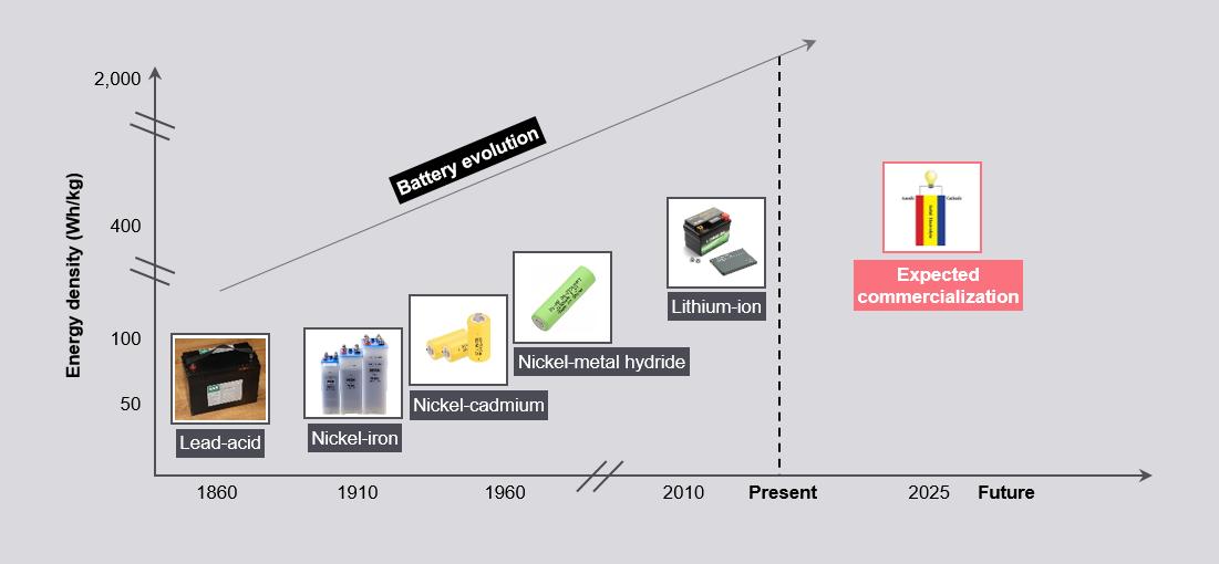 Solid-State Batteries - FutureBridge