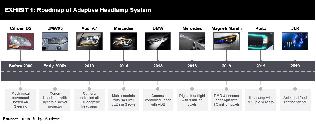 Adaptive Headlamps Gearing Up For Higher Autonomy